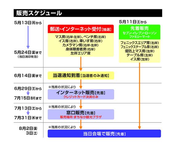長岡花火大会の有料観覧チケット販売スケジュール